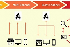 Wat is omnichannel